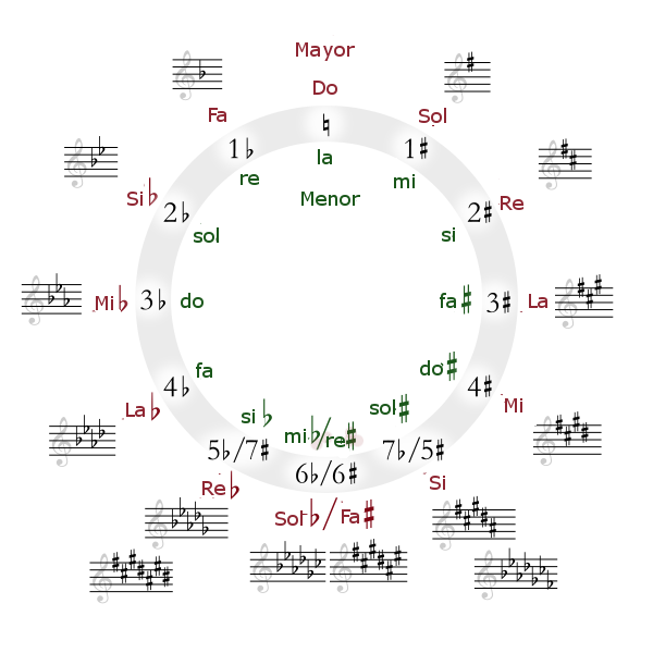 Circle_of_fifths_deluxe_4-ES