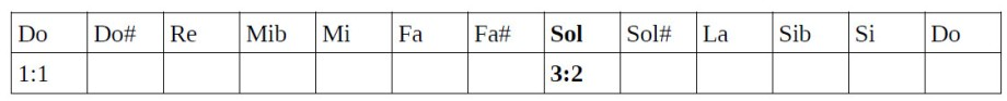 Tabla de ratios 2