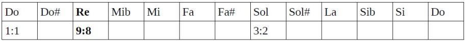 Tabla de ratios 3