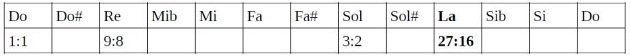 Tabla de ratios 4