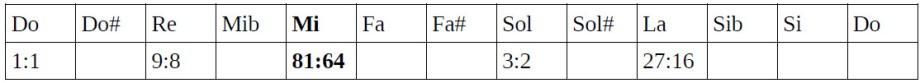 Tabla de ratios 5