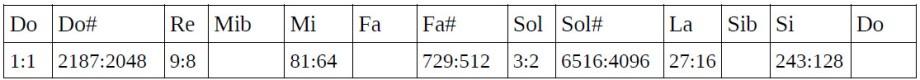 Tabla de ratios 6