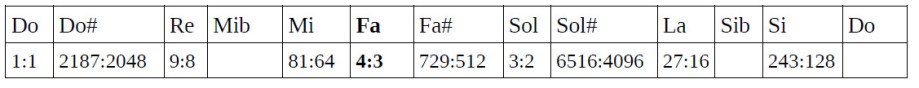 Tabla de ratios 7