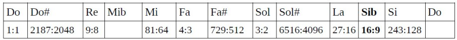Tabla de ratios 8