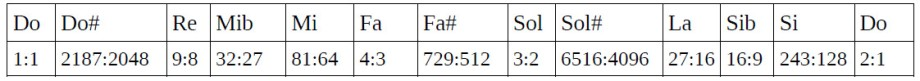 Tabla de ratios 9