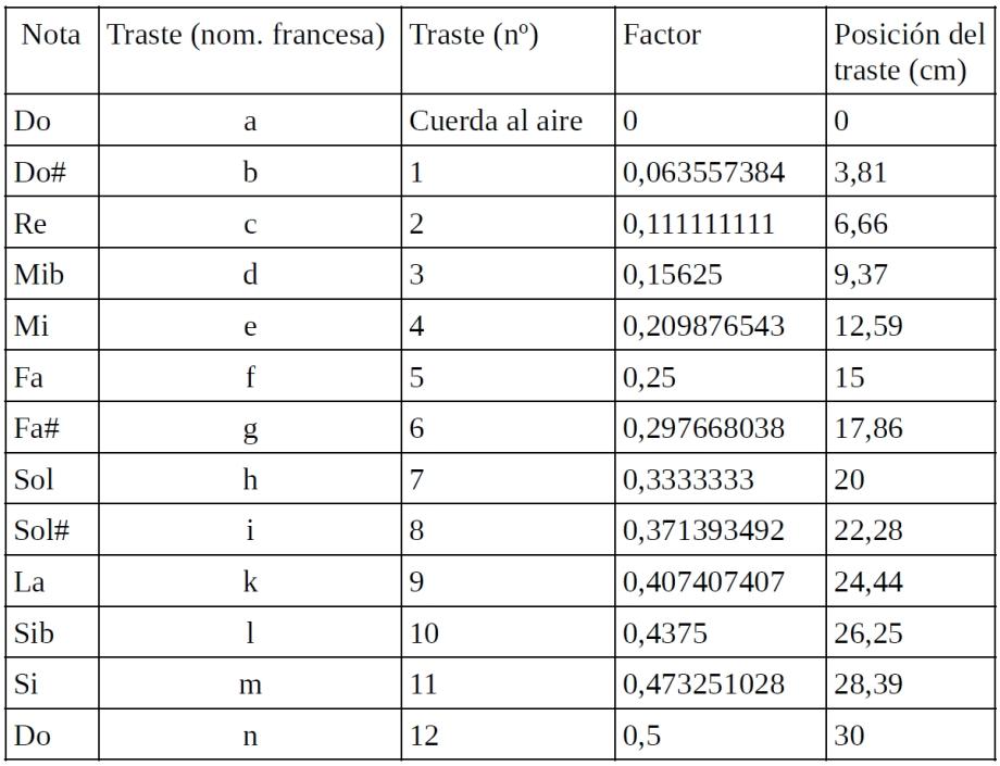 Trastes y ratios 4 - Tabla